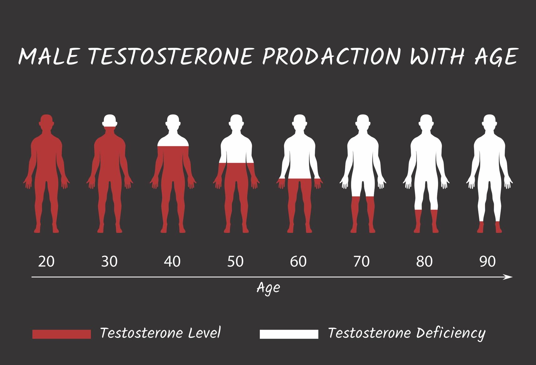 lave testosteronnivå symptomer